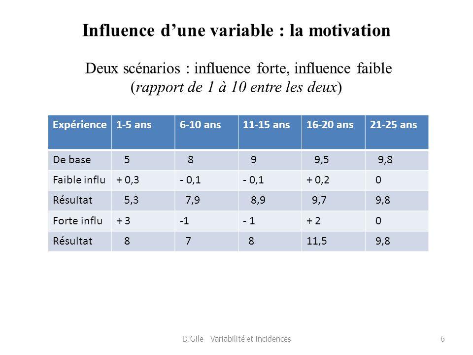 Influence dune variable : la motivation Deux scénarios : influence forte, influence faible (rapport de 1 à 10 entre les deux) D.Gile Variabilité et in