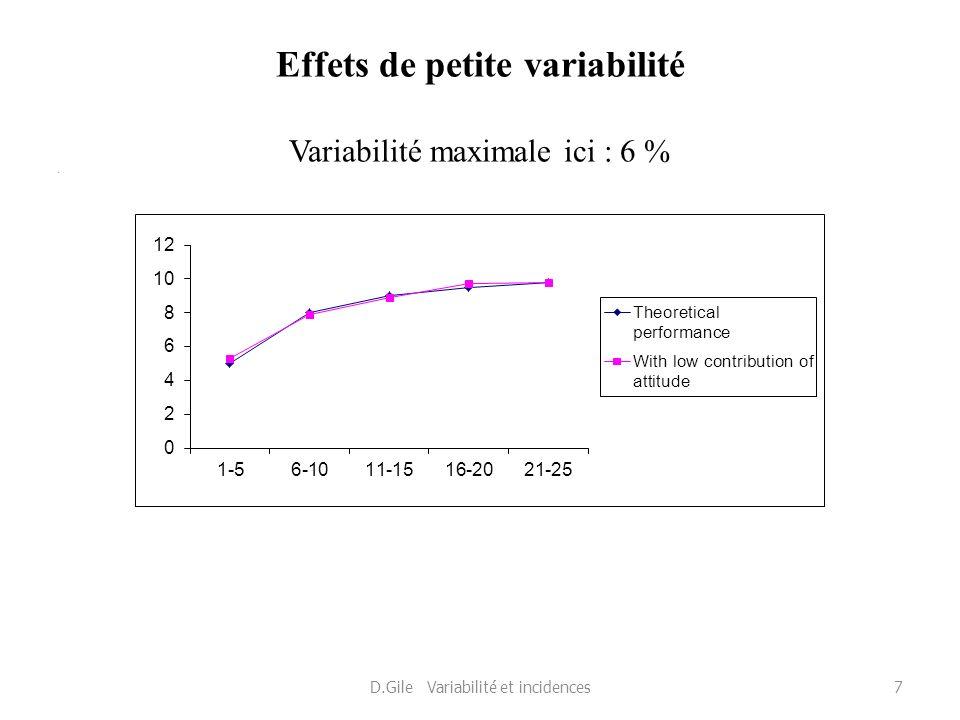 Effets de petite variabilité Variabilité maximale ici : 6 % * D.Gile Variabilité et incidences7