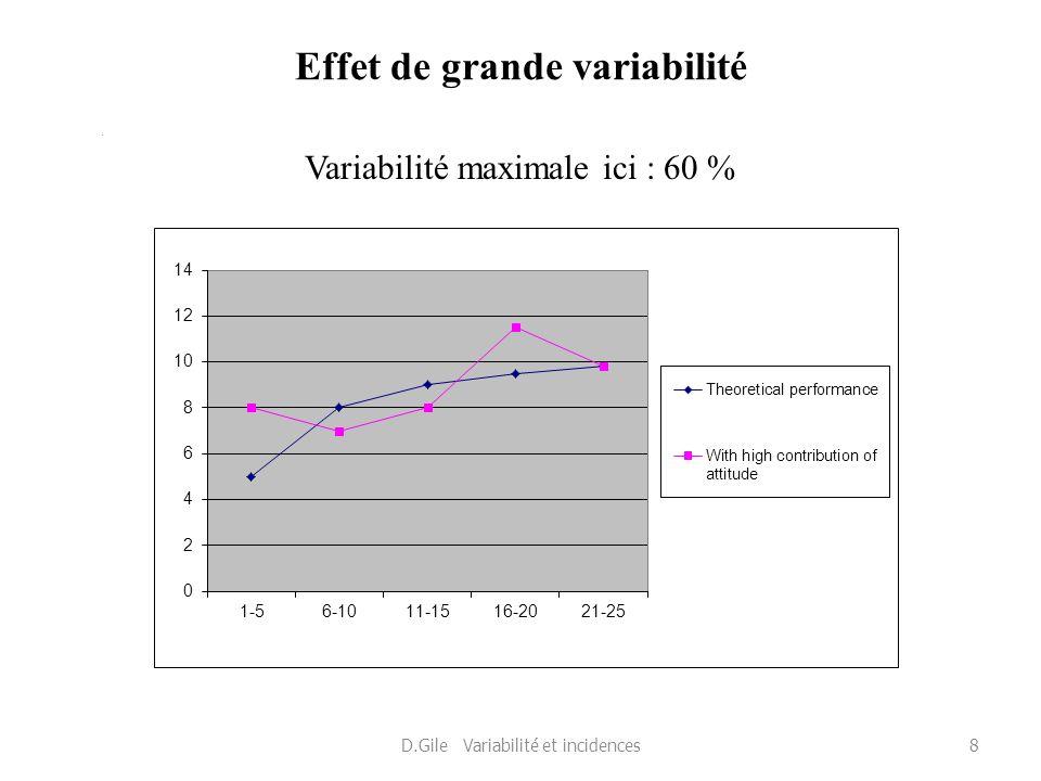 Effet de grande variabilité * Variabilité maximale ici : 60 % D.Gile Variabilité et incidences8
