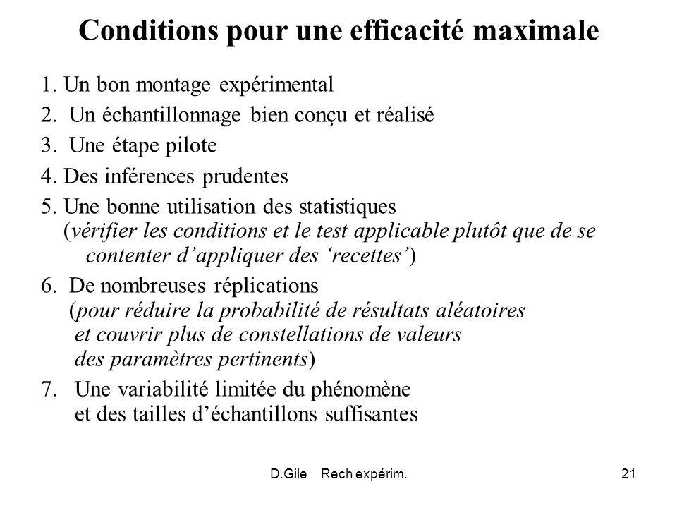 D.Gile Rech expérim.21 Conditions pour une efficacité maximale 1. Un bon montage expérimental 2. Un échantillonnage bien conçu et réalisé 3. Une étape