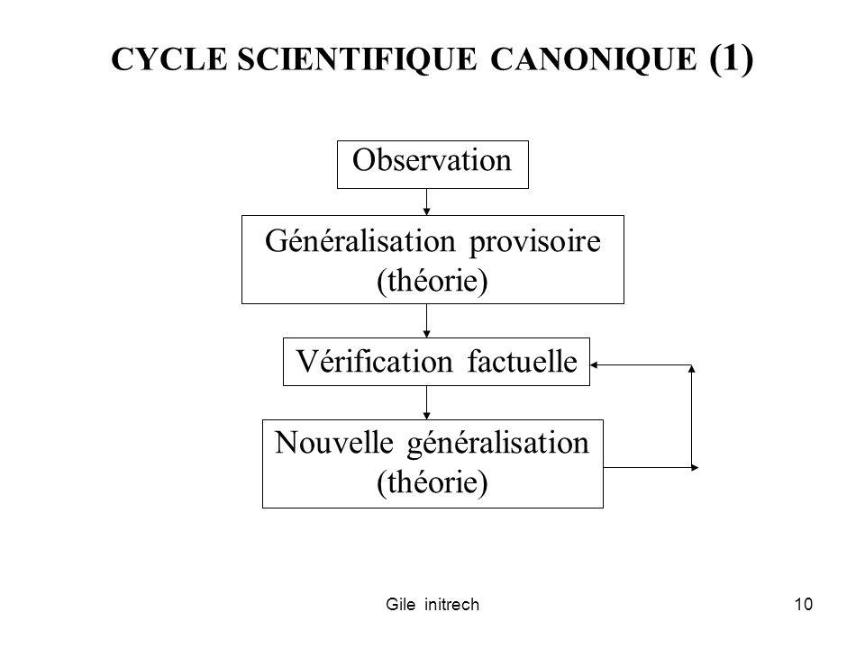 Gile initrech10 CYCLE SCIENTIFIQUE CANONIQUE (1) Observation Généralisation provisoire (théorie) Vérification factuelle Nouvelle généralisation (théor