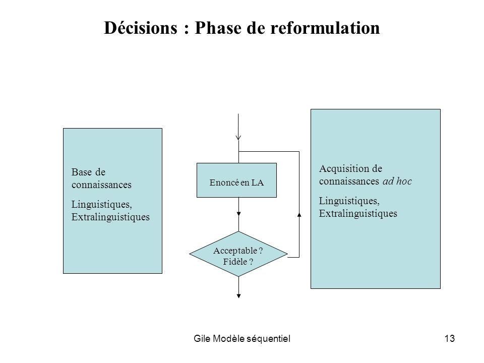 Gile Modèle séquentiel13 Décisions : Phase de reformulation Base de connaissances Linguistiques, Extralinguistiques Acquisition de connaissances ad hoc Linguistiques, Extralinguistiques Enoncé en LA Acceptable .
