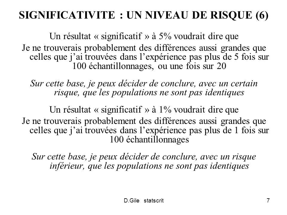 D.Gile statscrit7 SIGNIFICATIVITE : UN NIVEAU DE RISQUE (6) Un résultat « significatif » à 5% voudrait dire que Je ne trouverais probablement des différences aussi grandes que celles que jai trouvées dans lexpérience pas plus de 5 fois sur 100 échantillonnages, ou une fois sur 20 Sur cette base, je peux décider de conclure, avec un certain risque, que les populations ne sont pas identiques Un résultat « significatif » à 1% voudrait dire que Je ne trouverais probablement des différences aussi grandes que celles que jai trouvées dans lexpérience pas plus de 1 fois sur 100 échantillonnages Sur cette base, je peux décider de conclure, avec un risque inférieur, que les populations ne sont pas identiques