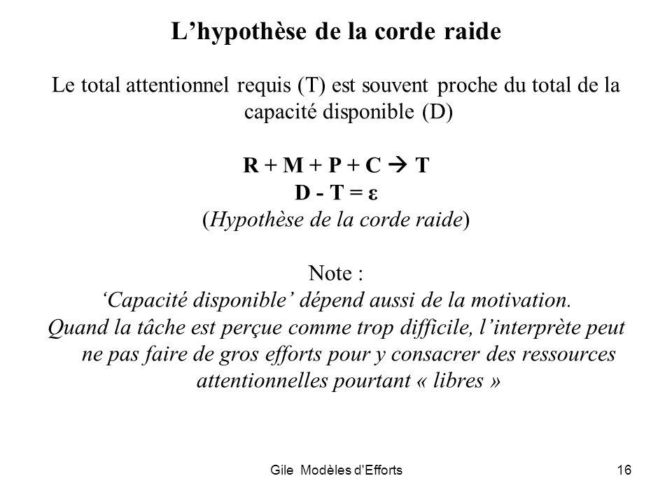 Gile Modèles d'Efforts16 Lhypothèse de la corde raide Le total attentionnel requis (T) est souvent proche du total de la capacité disponible (D) R + M