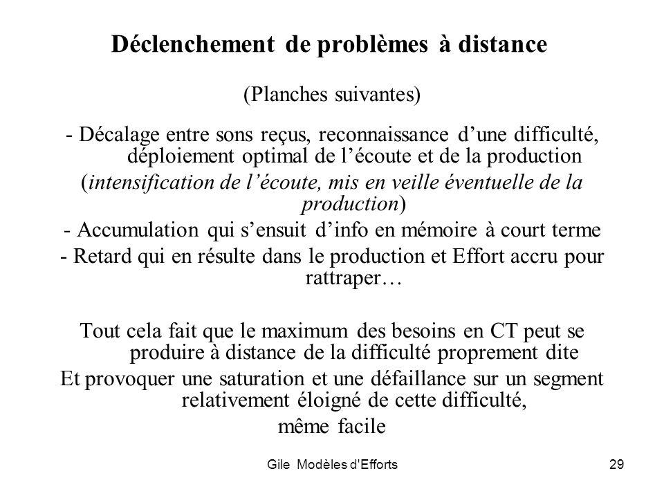 Gile Modèles d'Efforts29 Déclenchement de problèmes à distance (Planches suivantes) - Décalage entre sons reçus, reconnaissance dune difficulté, déplo