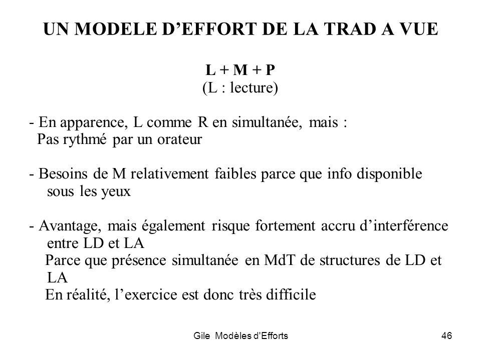 Gile Modèles d'Efforts46 UN MODELE DEFFORT DE LA TRAD A VUE L + M + P (L : lecture) - En apparence, L comme R en simultanée, mais : Pas rythmé par un