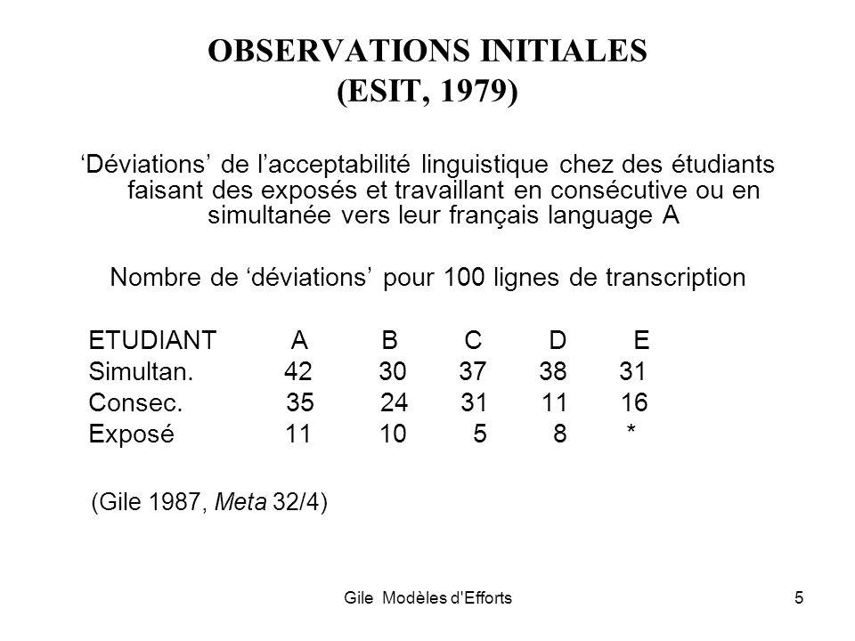 Gile Modèles d'Efforts5 OBSERVATIONS INITIALES (ESIT, 1979) Déviations de lacceptabilité linguistique chez des étudiants faisant des exposés et travai