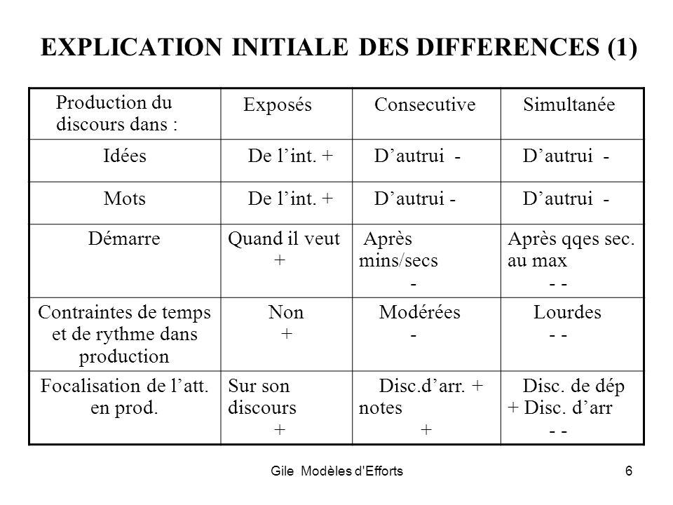 Gile Modèles d'Efforts6 EXPLICATION INITIALE DES DIFFERENCES (1) Production du discours dans : Exposés Consecutive Simultanée Idées De lint. + Dautrui