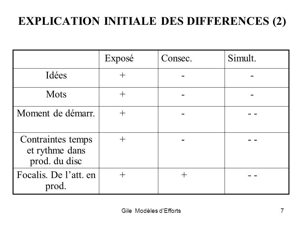 Gile Modèles d'Efforts7 EXPLICATION INITIALE DES DIFFERENCES (2) ExposéConsec.Simult. Idées + - - Mots + - - Moment de démarr. + - - - Contraintes tem