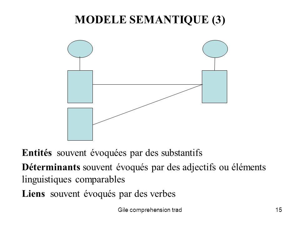 Gile comprehension trad15 MODELE SEMANTIQUE (3) Entités souvent évoquées par des substantifs Déterminants souvent évoqués par des adjectifs ou éléments linguistiques comparables Liens souvent évoqués par des verbes