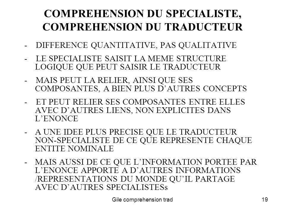 Gile comprehension trad19 COMPREHENSION DU SPECIALISTE, COMPREHENSION DU TRADUCTEUR - DIFFERENCE QUANTITATIVE, PAS QUALITATIVE - LE SPECIALISTE SAISIT LA MEME STRUCTURE LOGIQUE QUE PEUT SAISIR LE TRADUCTEUR - MAIS PEUT LA RELIER, AINSI QUE SES COMPOSANTES, A BIEN PLUS DAUTRES CONCEPTS - ET PEUT RELIER SES COMPOSANTES ENTRE ELLES AVEC DAUTRES LIENS, NON EXPLICITES DANS LENONCE -A UNE IDEE PLUS PRECISE QUE LE TRADUCTEUR NON-SPECIALISTE DE CE QUE REPRESENTE CHAQUE ENTITE NOMINALE -MAIS AUSSI DE CE QUE LINFORMATION PORTEE PAR LENONCE APPORTE A DAUTRES INFORMATIONS /REPRESENTATIONS DU MONDE QUIL PARTAGE AVEC DAUTRES SPECIALISTESs