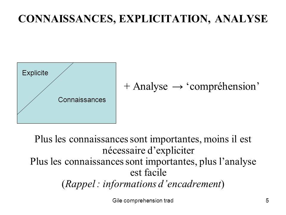 Gile comprehension trad26 COMPREHENSION-REFORMULATION CHEZ LINTERPRETE (1) COMPRENDRE LA STRUCTURE LOGIQUE DES PHRASES (ET DU DISCOURS, POUR MIEUX SORIENTER DANS UNE BONNE COMPREHENSION DES PHRASES INDIVIDUELLES) DISPOSER DE TERMES « EQUIVALENTS » POUR LES SUBSTANTIFS REPRESENTANT DES ENTITES TECHNIQUES LA DISPONIBILITE (COGNITIVE) DE CES TERMES EST IMPORTANTE PREPARATION ET GLOSSAIRES ACTIVENT LES CONNAISSANCES PERTINENTES ET EN FACILITENT LACCES AU MOMENT DE LINTERPRETATION