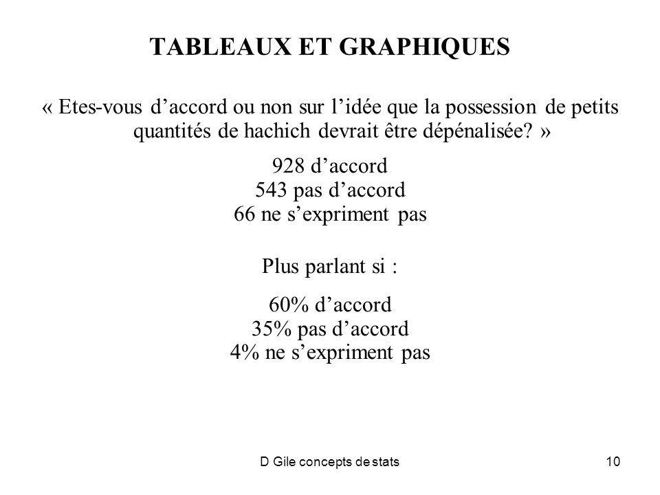 10 TABLEAUX ET GRAPHIQUES « Etes-vous daccord ou non sur lidée que la possession de petits quantités de hachich devrait être dépénalisée.