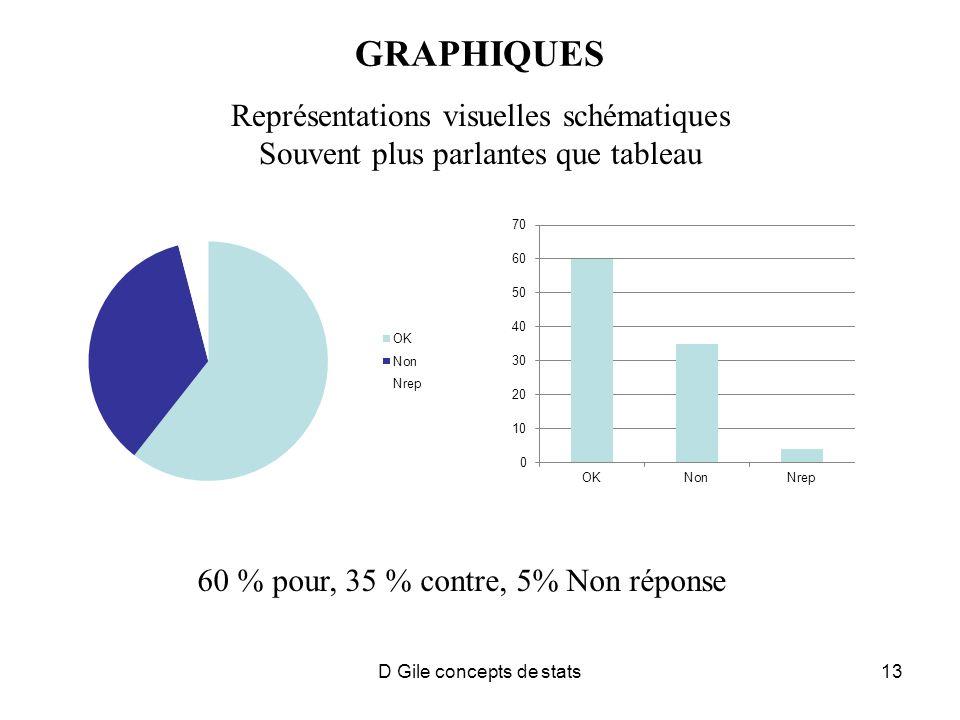 D Gile concepts de stats13 GRAPHIQUES Représentations visuelles schématiques Souvent plus parlantes que tableau 60 % pour, 35 % contre, 5% Non réponse