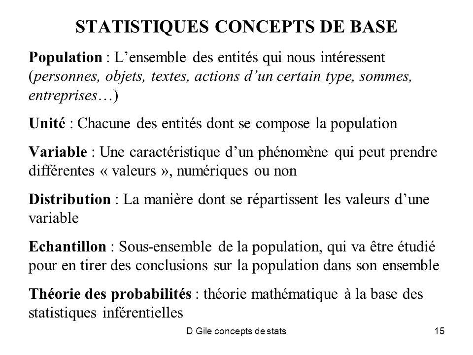 D Gile concepts de stats15 STATISTIQUES CONCEPTS DE BASE Population : Lensemble des entités qui nous intéressent (personnes, objets, textes, actions dun certain type, sommes, entreprises…) Unité : Chacune des entités dont se compose la population Variable : Une caractéristique dun phénomène qui peut prendre différentes « valeurs », numériques ou non Distribution : La manière dont se répartissent les valeurs dune variable Echantillon : Sous-ensemble de la population, qui va être étudié pour en tirer des conclusions sur la population dans son ensemble Théorie des probabilités : théorie mathématique à la base des statistiques inférentielles
