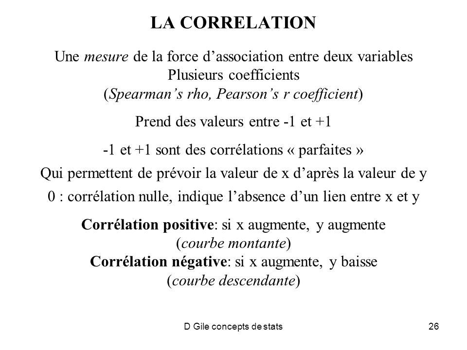 D Gile concepts de stats26 LA CORRELATION Une mesure de la force dassociation entre deux variables Plusieurs coefficients (Spearmans rho, Pearsons r coefficient) Prend des valeurs entre -1 et +1 -1 et +1 sont des corrélations « parfaites » Qui permettent de prévoir la valeur de x daprès la valeur de y 0 : corrélation nulle, indique labsence dun lien entre x et y Corrélation positive: si x augmente, y augmente (courbe montante) Corrélation négative: si x augmente, y baisse (courbe descendante)