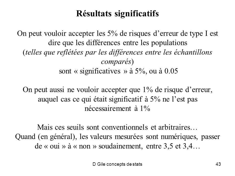 D Gile concepts de stats43 Résultats significatifs On peut vouloir accepter les 5% de risques derreur de type I est dire que les différences entre les populations (telles que reflétées par les différences entre les échantillons comparés) sont « significatives » à 5%, ou à 0.05 On peut aussi ne vouloir accepter que 1% de risque derreur, auquel cas ce qui était significatif à 5% ne lest pas nécessairement à 1% Mais ces seuils sont conventionnels et arbitraires… Quand (en général), les valeurs mesurées sont numériques, passer de « oui » à « non » soudainement, entre 3,5 et 3,4…