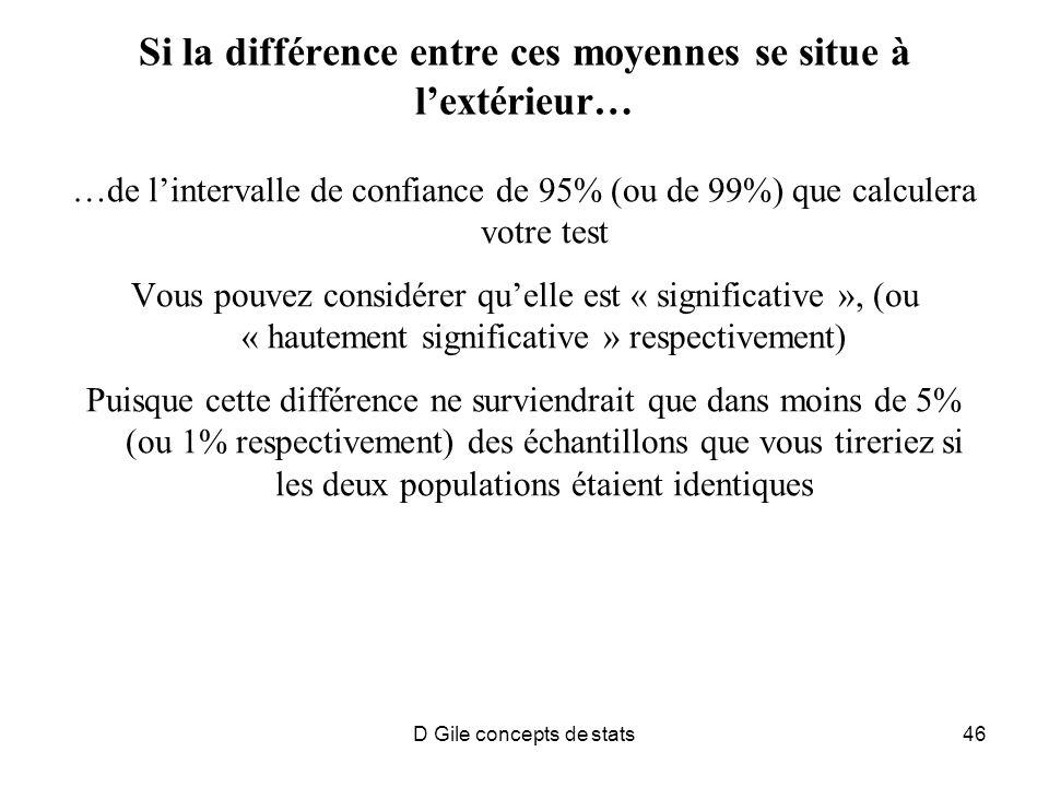 D Gile concepts de stats46 Si la différence entre ces moyennes se situe à lextérieur… …de lintervalle de confiance de 95% (ou de 99%) que calculera votre test Vous pouvez considérer quelle est « significative », (ou « hautement significative » respectivement) Puisque cette différence ne surviendrait que dans moins de 5% (ou 1% respectivement) des échantillons que vous tireriez si les deux populations étaient identiques