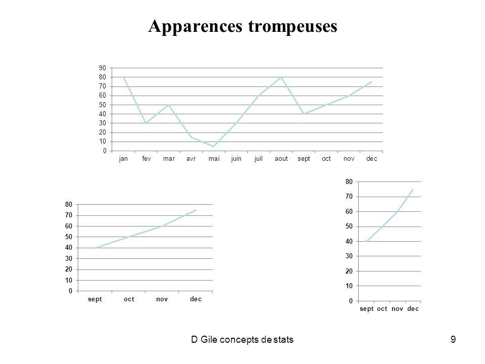 D Gile concepts de stats30 STATISTIQUES INFERENTIELLES Partent dun échantillon (sous-ensemble de la population) pour déterminer les caractéristiques de populations, Réelles ou fictives, (expliqué plus loin) dont ils est tiré.