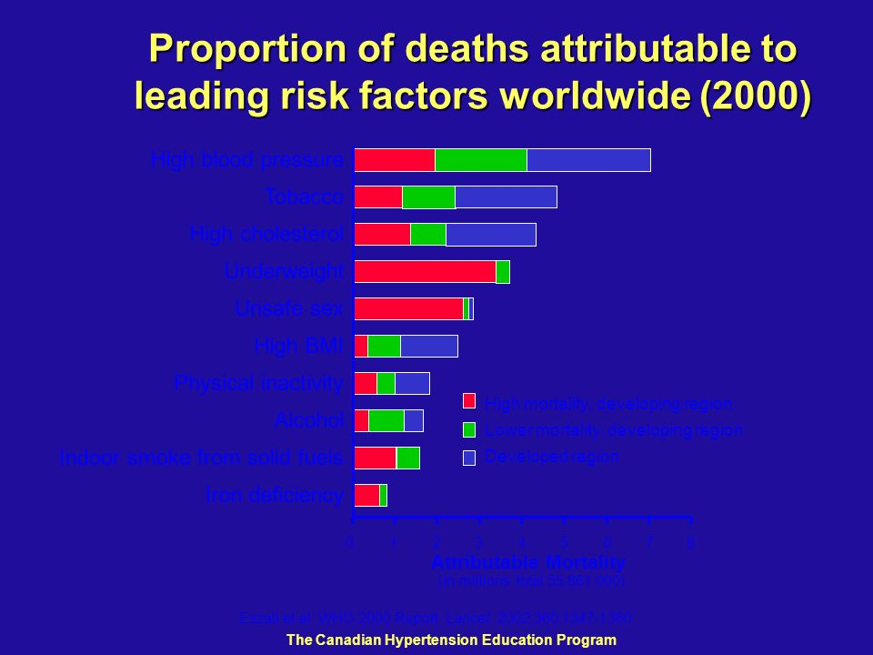 Proportion of deaths attributable to leading risk factors worldwide (2000) Ezzati et al. WHO 2000 Report. Lancet. 2002;360:1347-1360. Attributable Mor