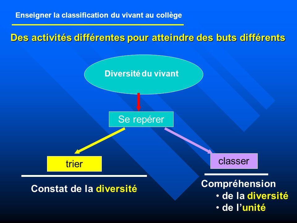 La partie transversale : diversité, parenté et unité des êtres vivants Deux types dactivités de nature différente : Trier, déterminer : cest donner un nom (et cest tout !), on fait le constat de la diversité.