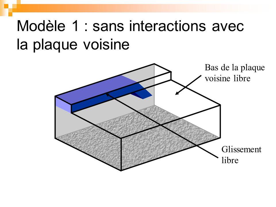 Modèle 1 : sans interactions avec la plaque voisine Bas de la plaque voisine libre Glissement libre