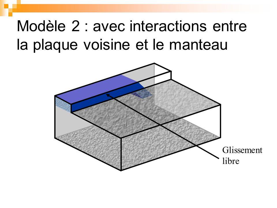 Modèle 2 : avec interactions entre la plaque voisine et le manteau Glissement libre
