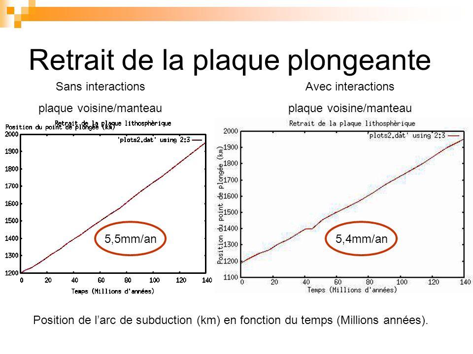 Retrait de la plaque plongeante Sans interactions plaque voisine/manteau Avec interactions plaque voisine/manteau 5,5mm/an5,4mm/an Position de larc de