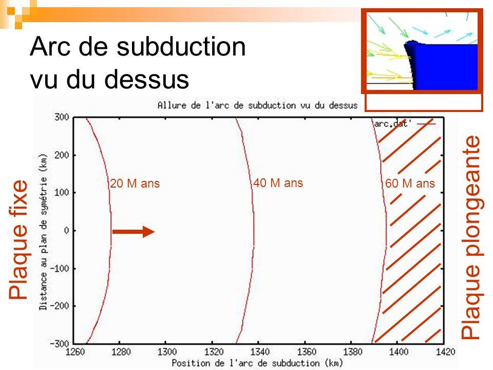 Arc de subduction vu du dessus 20 M ans 40 M ans 60 M ans Plaque fixe Plaque plongeante