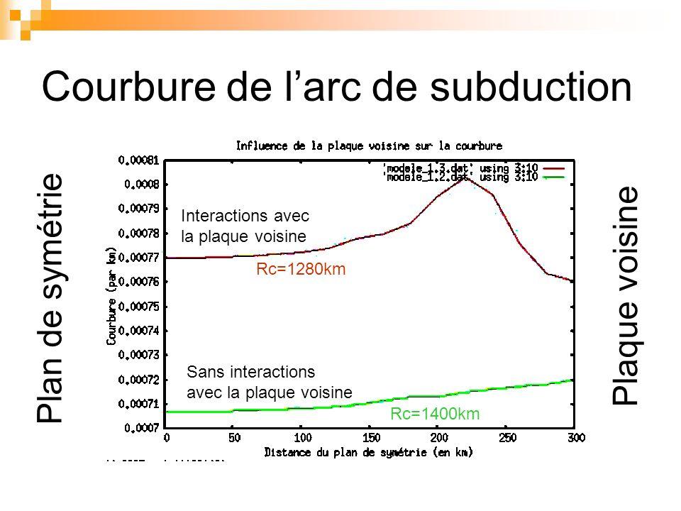 Courbure de larc de subduction Interactions avec la plaque voisine Sans interactions avec la plaque voisine Rc=1280km Rc=1400km Plan de symétrie Plaqu