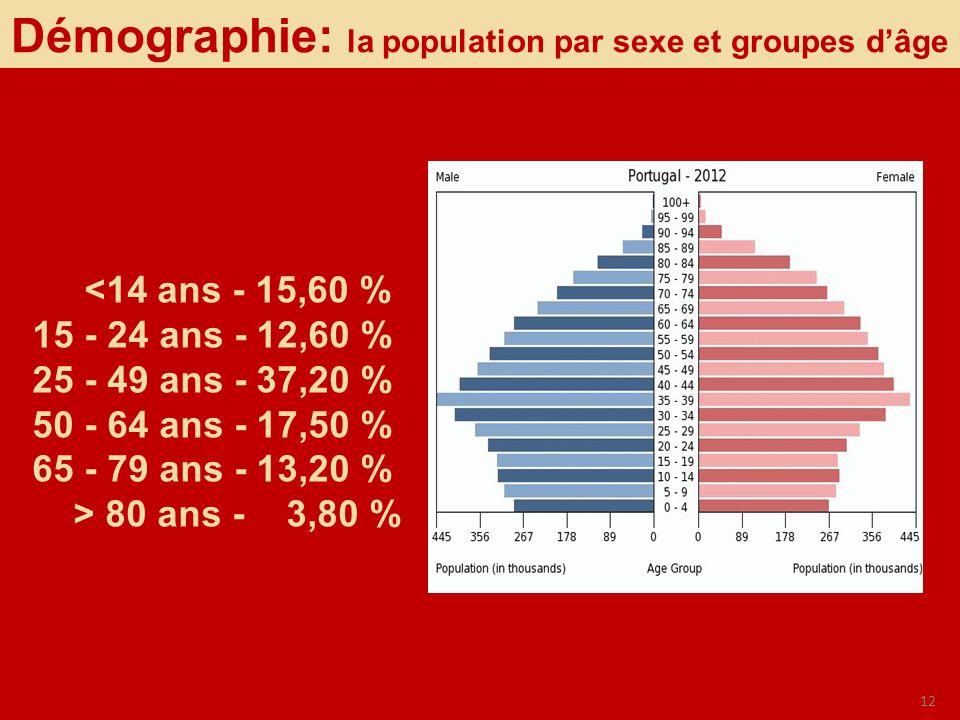 12 Démographie: la population par sexe et groupes dâge <14 ans - 15,60 % 15 - 24 ans - 12,60 % 25 - 49 ans - 37,20 % 50 - 64 ans - 17,50 % 65 - 79 ans