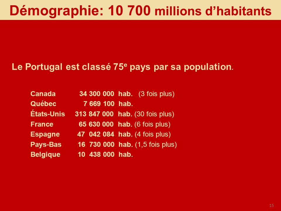15 Canada 34 300 000 hab. (3 fois plus) Québec 7 669 100 hab. États-Unis 313 847 000 hab. (30 fois plus) France 65 630 000 hab. (6 fois plus) Espagne