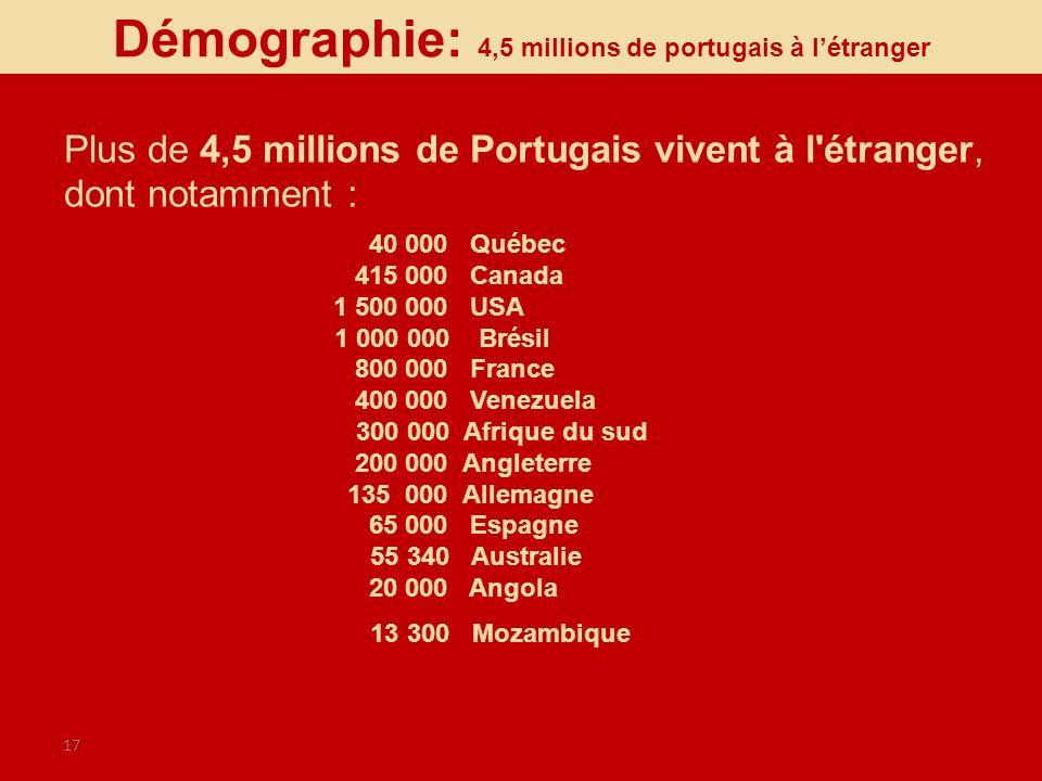 17 40 000 Québec 415 000 Canada 1 500 000 USA 1 000 000 Brésil 800 000 France 400 000 Venezuela 300 000 Afrique du sud 200 000 Angleterre 135 000 Alle