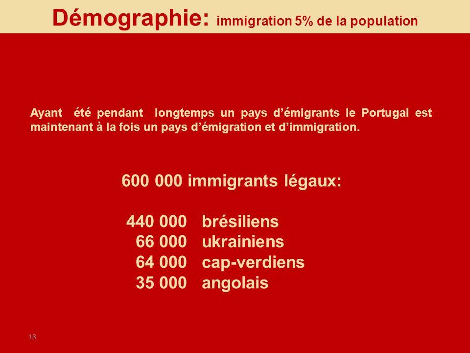 18 600 000 immigrants légaux: 440 000 brésiliens 66 000 ukrainiens 64 000 cap-verdiens 35 000 angolais Ayant été pendant longtemps un pays démigrants