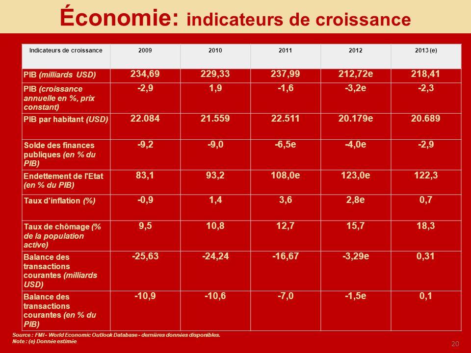 20 Économie: indicateurs de croissance Indicateurs de croissance20092010201120122013 (e) PIB (milliards USD) 234,69229,33237,99212,72e218,41 PIB (croi