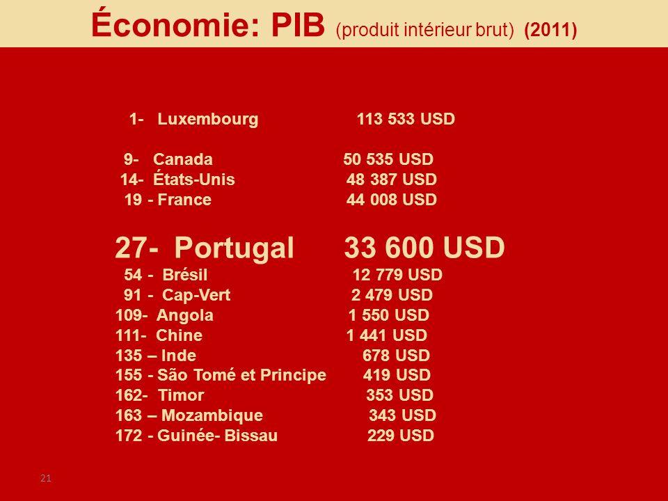 21 1- Luxembourg 113 533 USD 9- Canada 50 535 USD 14- États-Unis 48 387 USD 19 - France 44 008 USD 27- Portugal 33 600 USD 54 - Brésil 12 779 USD 91 -