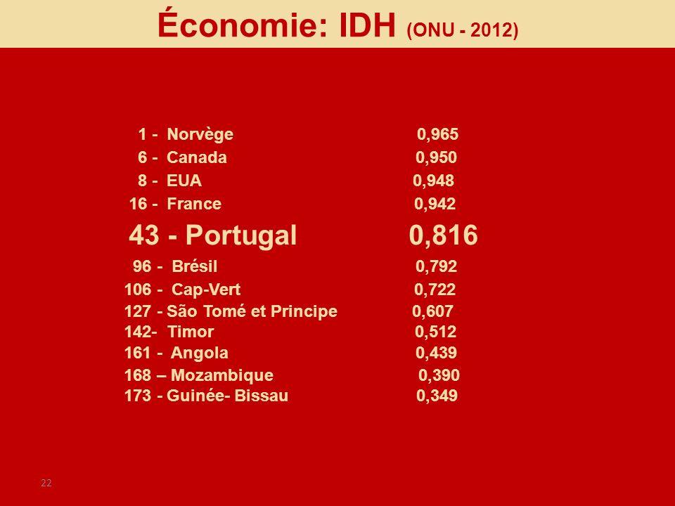 22 1 - Norvège 0,965 6 - Canada 0,950 8 - EUA 0,948 16 - France 0,942 43 - Portugal 0,816 96 - Brésil 0,792 106 - Cap-Vert 0,722 127 - São Tomé et Pri