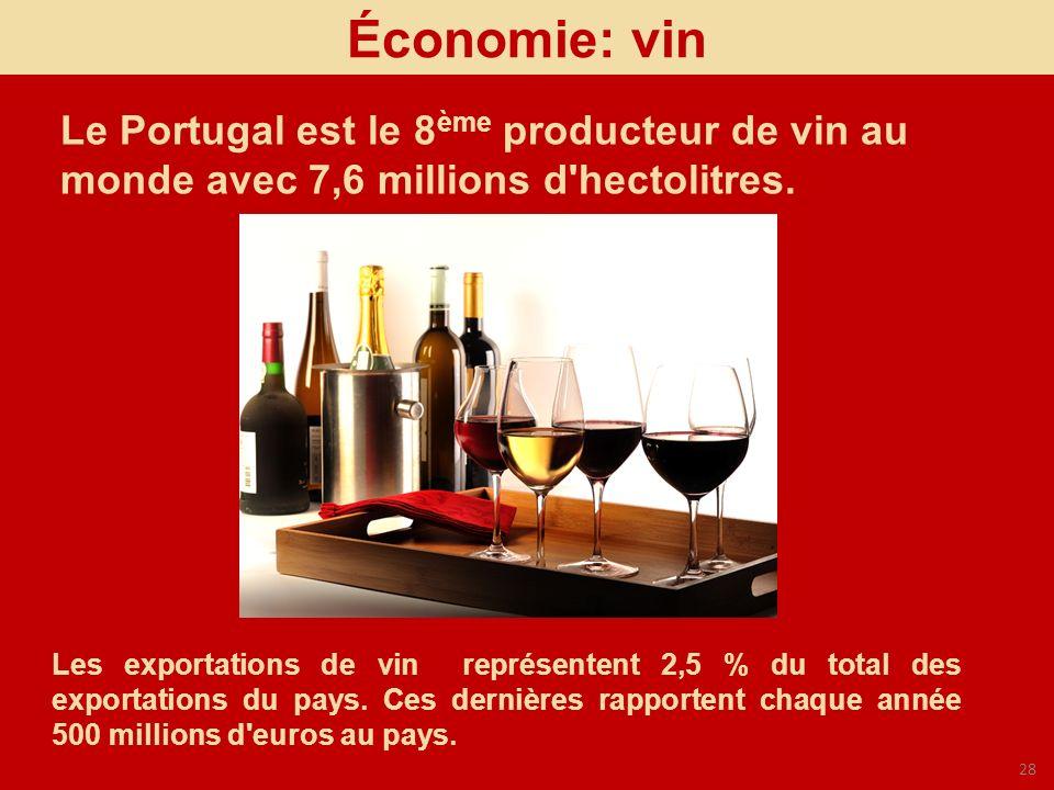 28 Le Portugal est le 8 ème producteur de vin au monde avec 7,6 millions d'hectolitres. Économie: vin Les exportations de vin représentent 2,5 % du to
