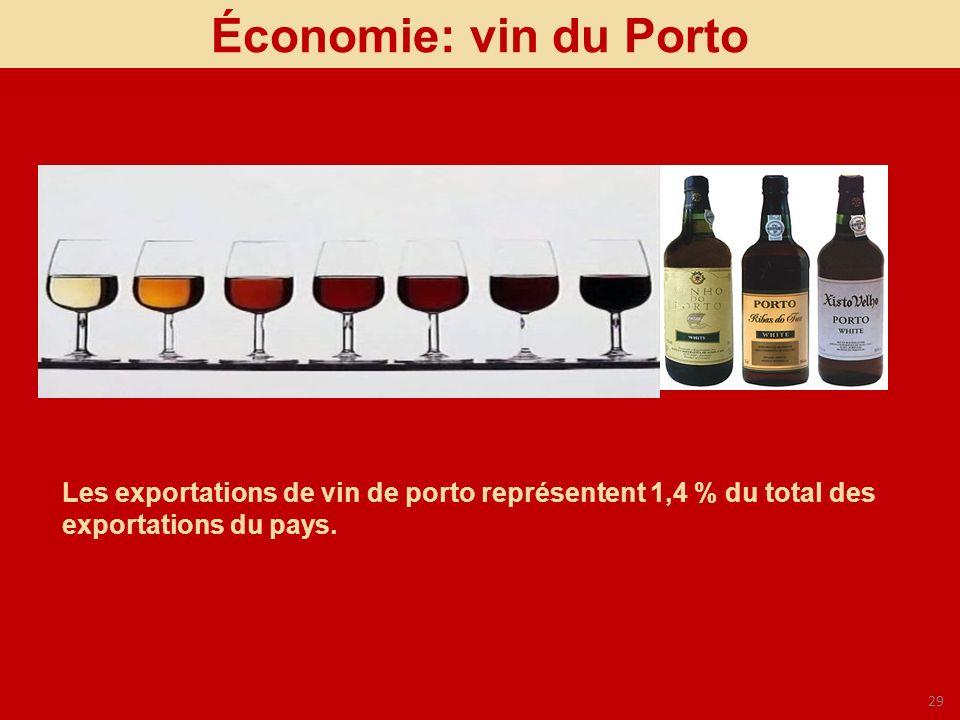 29 Économie: vin du Porto Les exportations de vin de porto représentent 1,4 % du total des exportations du pays.