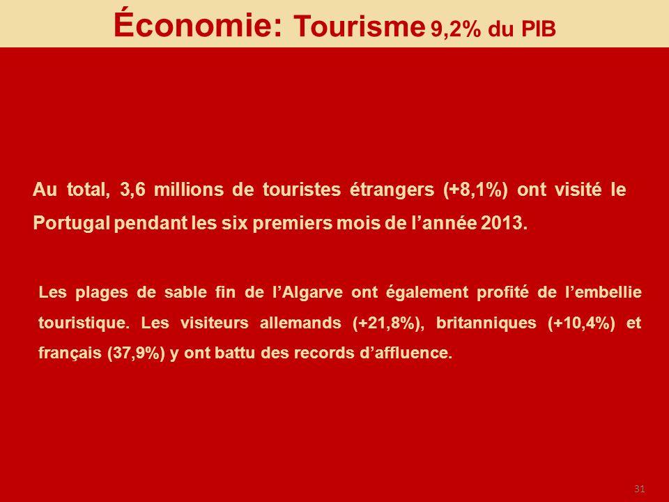31 Économie: Tourisme 9,2% du PIB Au total, 3,6 millions de touristes étrangers (+8,1%) ont visité le Portugal pendant les six premiers mois de lannée