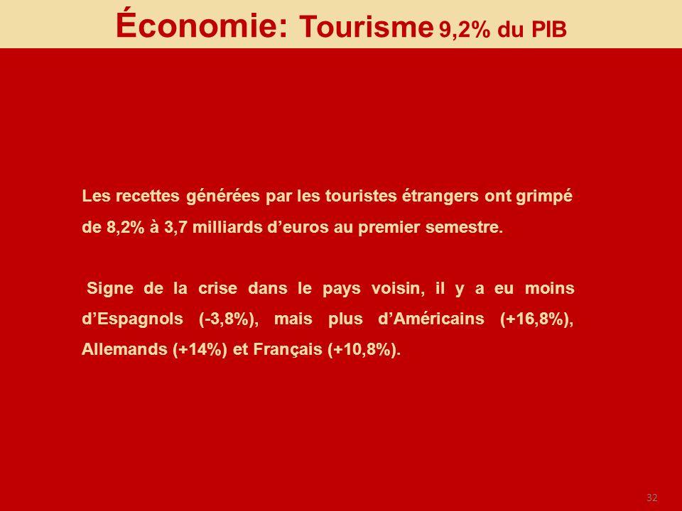 32 Économie: Tourisme 9,2% du PIB Les recettes générées par les touristes étrangers ont grimpé de 8,2% à 3,7 milliards deuros au premier semestre. Sig