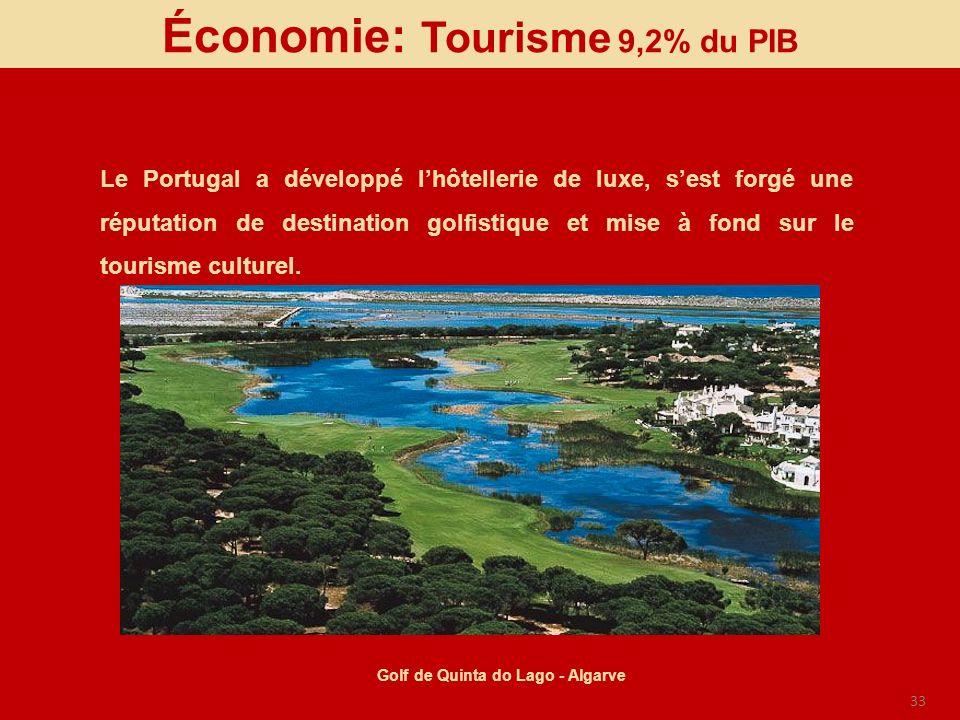 33 Économie: Tourisme 9,2% du PIB Le Portugal a développé lhôtellerie de luxe, sest forgé une réputation de destination golfistique et mise à fond sur