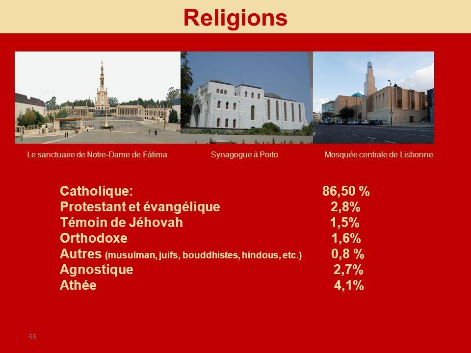 36 Catholique: 86,50 % Protestant et évangélique 2,8% Témoin de Jéhovah 1,5% Orthodoxe 1,6% Autres (musulman, juifs, bouddhistes, hindous, etc.) 0,8 %