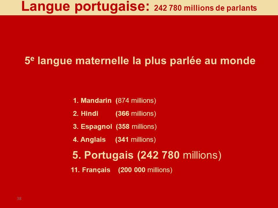 38 5 e langue maternelle la plus parlée au monde 1. Mandarin (874 millions) 2. Hindi (366 millions) 3. Espagnol (358 millions) 4. Anglais (341 million