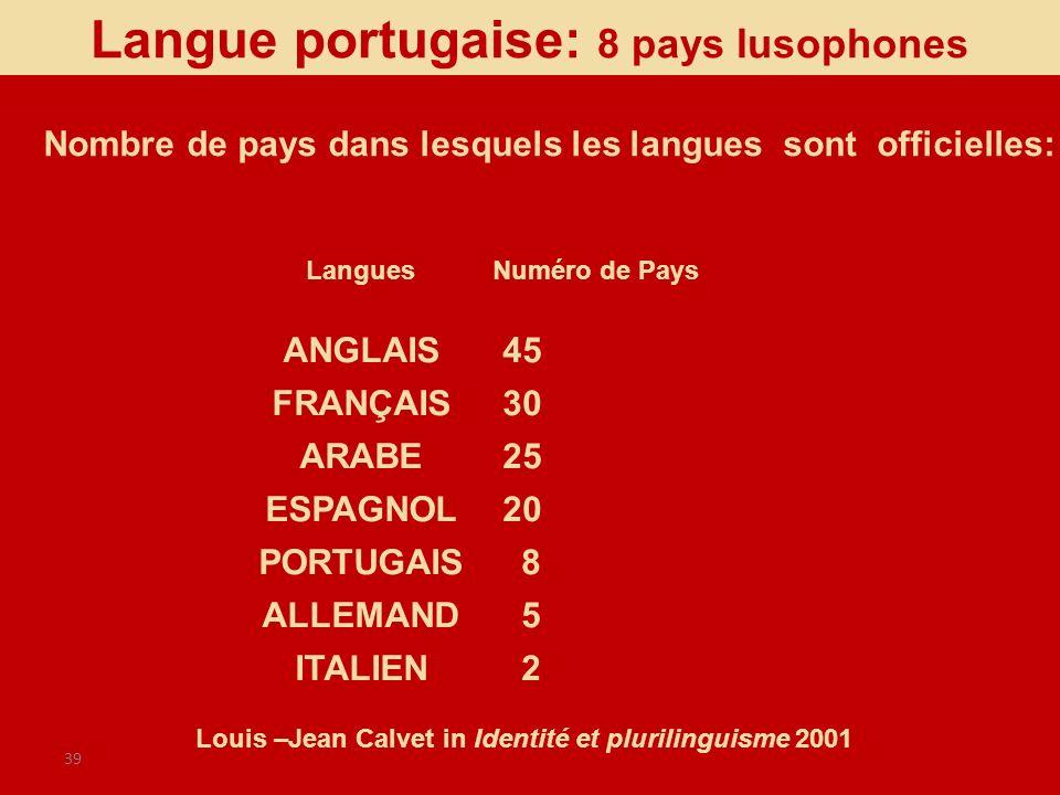 39 Nombre de pays dans lesquels les langues sont officielles: LanguesNuméro de Pays ANGLAIS 45 FRANÇAIS 30 ARABE 25 ESPAGNOL 20 PORTUGAIS 8 ALLEMAND 5