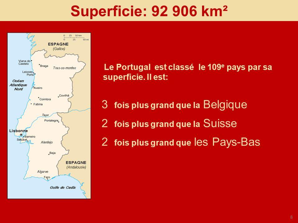 8 3 fois plus grand que la Belgique 2 fois plus grand que la Suisse 2 fois plus grand que les Pays-Bas Superficie: 92 906 km² Le Portugal est classé l