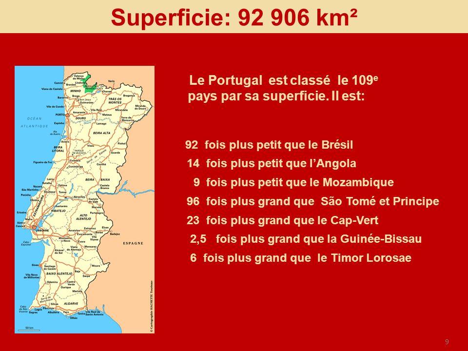 9 92 fois plus petit que le Brésil 14 fois plus petit que lAngola 9 fois plus petit que le Mozambique 96 fois plus grand que São Tomé et Principe 23 f