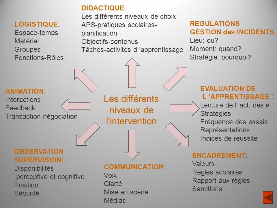 Les différents niveaux de l'intervention REGULATIONS GESTION des INCIDENTS Lieu: ou? Moment: quand? Stratégie: pourquoi? OBSERVATION SUPERVISION: Disp