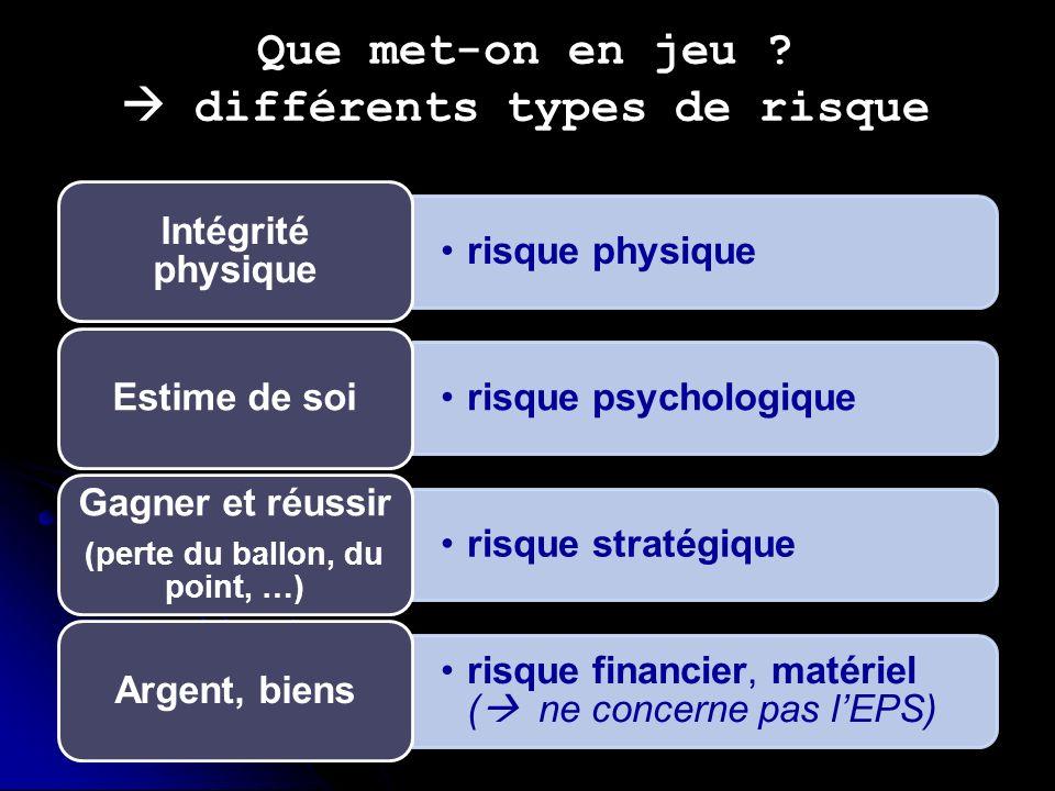 Références des auteurs cités J.-Y.Bort, Une représentation du risque, in Revue EPS n°254, 1995.