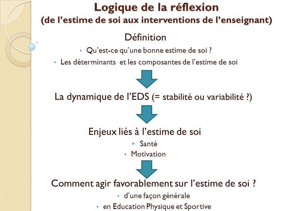 Logique de la réflexion (de lestime de soi aux interventions de lenseignant) Définition Quest-ce quune bonne estime de soi ? Les déterminants et les c